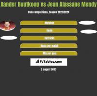 Xander Houtkoop vs Jean Alassane Mendy h2h player stats