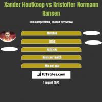Xander Houtkoop vs Kristoffer Normann Hansen h2h player stats
