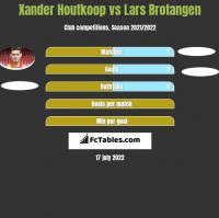 Xander Houtkoop vs Lars Brotangen h2h player stats