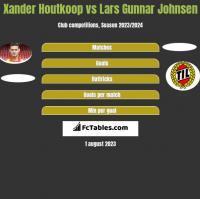 Xander Houtkoop vs Lars Gunnar Johnsen h2h player stats