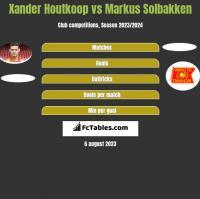 Xander Houtkoop vs Markus Solbakken h2h player stats