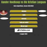 Xander Houtkoop vs Ole Kristian Langaas h2h player stats