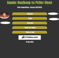 Xander Houtkoop vs Petter Olsen h2h player stats