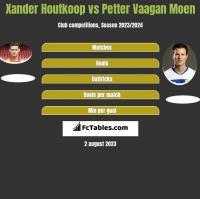 Xander Houtkoop vs Petter Vaagan Moen h2h player stats