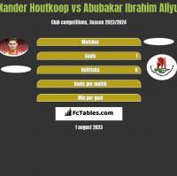 Xander Houtkoop vs Abubakar Ibrahim Aliyu h2h player stats