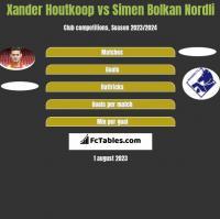 Xander Houtkoop vs Simen Bolkan Nordli h2h player stats