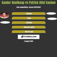 Xander Houtkoop vs Patrick Alfei Saeboe h2h player stats