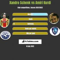 Xandro Schenk vs Amiri Kurdi h2h player stats