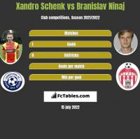 Xandro Schenk vs Branislav Ninaj h2h player stats