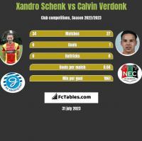 Xandro Schenk vs Calvin Verdonk h2h player stats