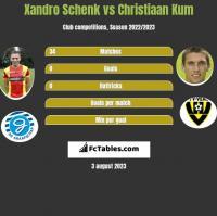 Xandro Schenk vs Christiaan Kum h2h player stats