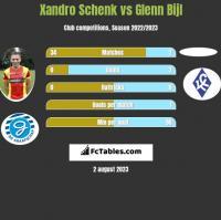 Xandro Schenk vs Glenn Bijl h2h player stats