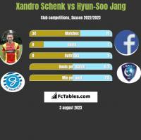 Xandro Schenk vs Hyun-Soo Jang h2h player stats
