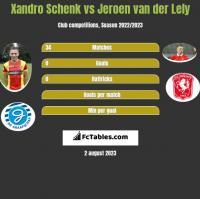 Xandro Schenk vs Jeroen van der Lely h2h player stats