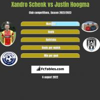 Xandro Schenk vs Justin Hoogma h2h player stats