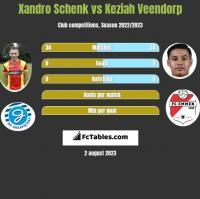 Xandro Schenk vs Keziah Veendorp h2h player stats