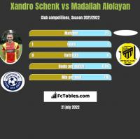 Xandro Schenk vs Madallah Alolayan h2h player stats