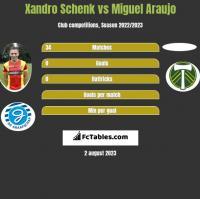 Xandro Schenk vs Miguel Araujo h2h player stats