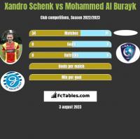 Xandro Schenk vs Mohammed Al Burayk h2h player stats