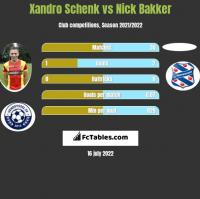 Xandro Schenk vs Nick Bakker h2h player stats