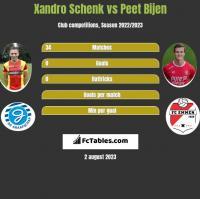 Xandro Schenk vs Peet Bijen h2h player stats