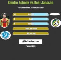 Xandro Schenk vs Roel Janssen h2h player stats