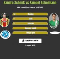 Xandro Schenk vs Samuel Scheimann h2h player stats
