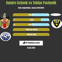 Xandro Schenk vs Tobias Pachonik h2h player stats
