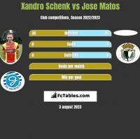 Xandro Schenk vs Jose Matos h2h player stats