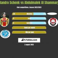 Xandro Schenk vs Abdulmalek Al Shammary h2h player stats