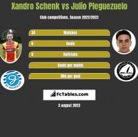 Xandro Schenk vs Julio Pleguezuelo h2h player stats