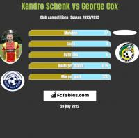 Xandro Schenk vs George Cox h2h player stats