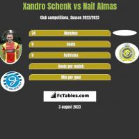 Xandro Schenk vs Naif Almas h2h player stats