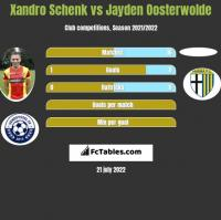 Xandro Schenk vs Jayden Oosterwolde h2h player stats