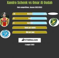 Xandro Schenk vs Omar Al Oudah h2h player stats