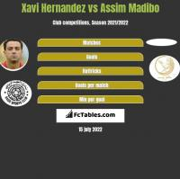 Xavi Hernandez vs Assim Madibo h2h player stats