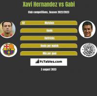 Xavi Hernandez vs Gabi h2h player stats