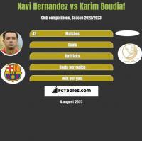 Xavi Hernandez vs Karim Boudiaf h2h player stats