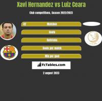 Xavi Hernandez vs Luiz Ceara h2h player stats