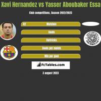 Xavi Hernandez vs Yasser Aboubaker Essa h2h player stats