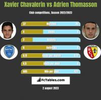 Xavier Chavalerin vs Adrien Thomasson h2h player stats