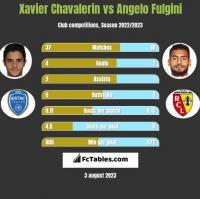 Xavier Chavalerin vs Angelo Fulgini h2h player stats