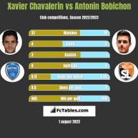 Xavier Chavalerin vs Antonin Bobichon h2h player stats