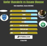 Xavier Chavalerin vs Assane Diousse h2h player stats