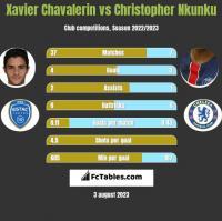 Xavier Chavalerin vs Christopher Nkunku h2h player stats