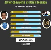 Xavier Chavalerin vs Denis Bouanga h2h player stats
