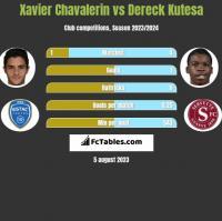 Xavier Chavalerin vs Dereck Kutesa h2h player stats