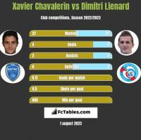 Xavier Chavalerin vs Dimitri Lienard h2h player stats