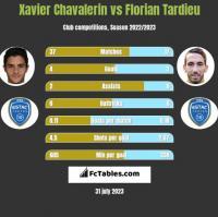 Xavier Chavalerin vs Florian Tardieu h2h player stats
