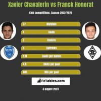 Xavier Chavalerin vs Franck Honorat h2h player stats